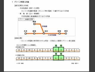JR東日本・中央快速線にグリーン車